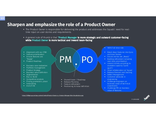 POPM https://280group.com/wp-content/media/Product-Owner-vs.-Product-Manager-Role-Visualization.png  100% Full time-role ...