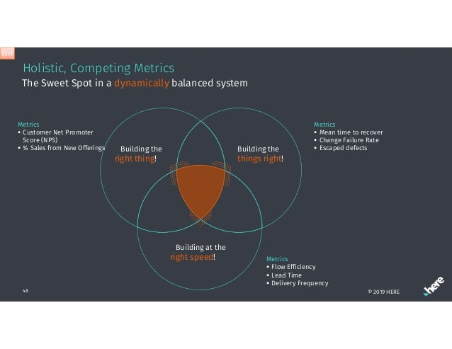Holistic, Competing Metrics 48 The Sweet Spot in a dynamically balanced system Building the things right! Building the rig...