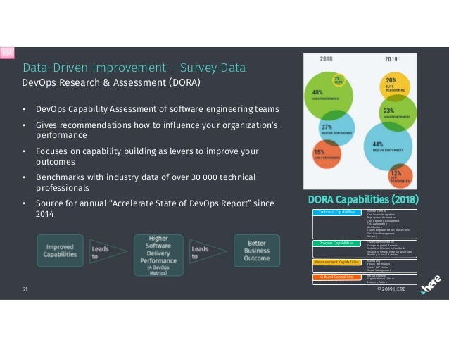 Data-Driven Improvement – Survey Data • DevOps Capability Assessment of software engineering teams • Gives recommendations...