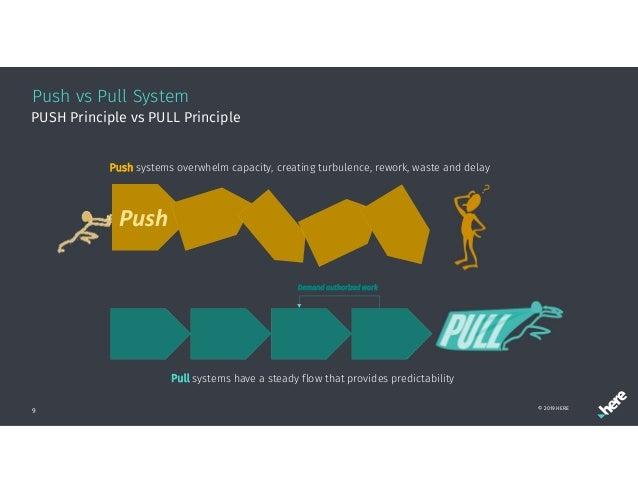 Push vs Pull System 9 PUSH Principle vs PULL Principle Push Push systems overwhelm capacity, creating turbulence, rework, ...