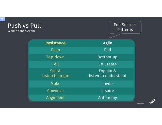 Push vs Pull © 2019 HERE Work on the system Resistance Agile Push Pull Top-down Bottom-up Tell Co-Create Sell & Listen to ...