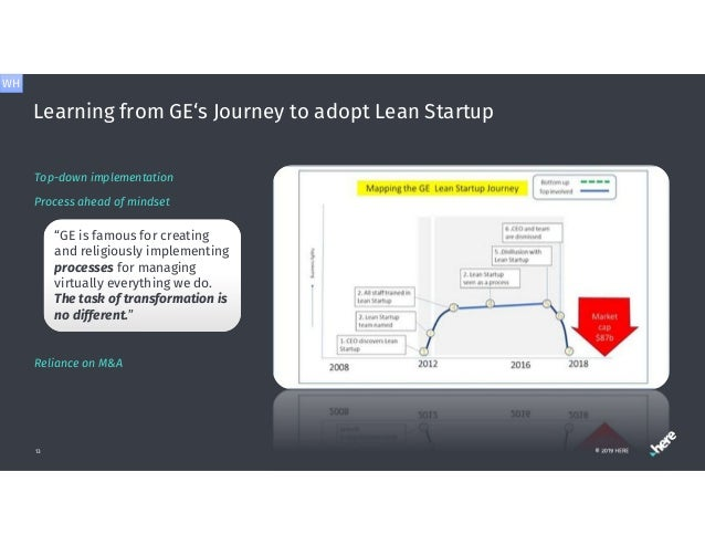 Learning from GE's Journey to adopt Lean Startup © 2019 HERE13 Top-down implementation Process ahead of mindset Reliance o...