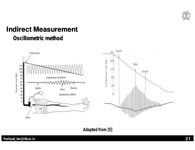 blood pressure measurement methods pdf