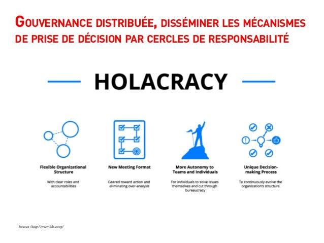 Gouvernance distribuée, disséminer les mécanismes de prise de décision par cercles de responsabilité Source : http://www.l...