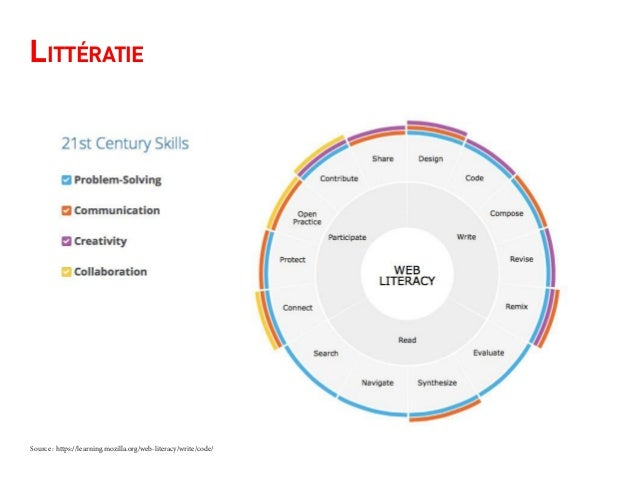 Littératie Source : https://learning.mozilla.org/web-literacy/write/code/