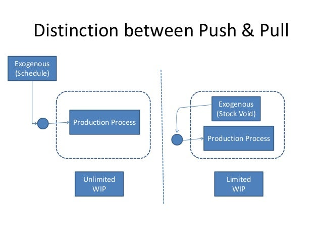 push vs pull Virtually every product manufactured on the face of the planet can be described as having been made by either the push or pull production system.