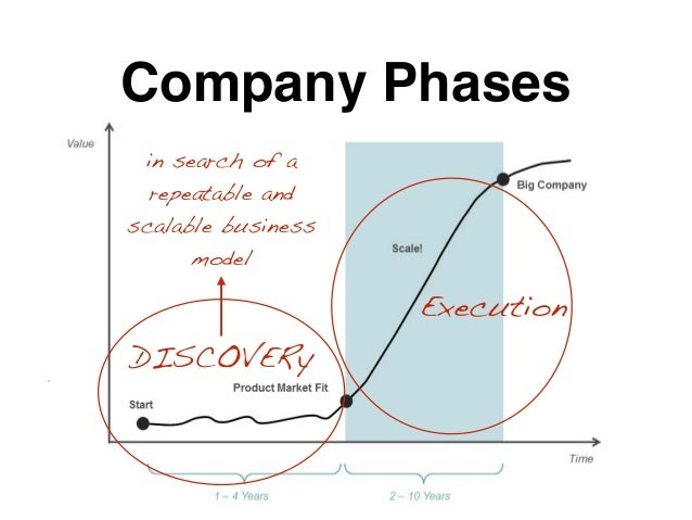 Company Phases DISCOVERy Execution in search of a repeatable and scalable business model