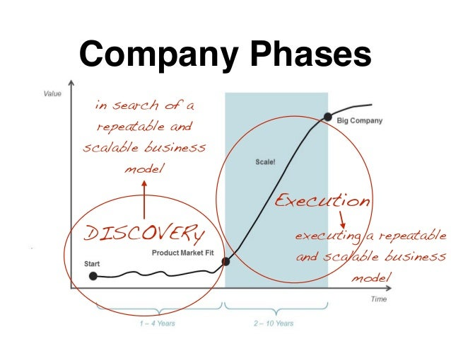 Company Phases DISCOVERy Execution in search of a repeatable and scalable business model executing a repeatable and scalab...