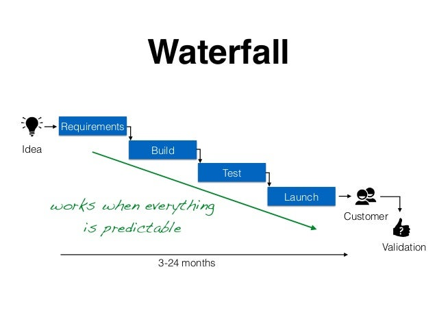 Requirements Build Test Launch Waterfall ? 3-24 months Idea Customer Validation works when everything is predictable