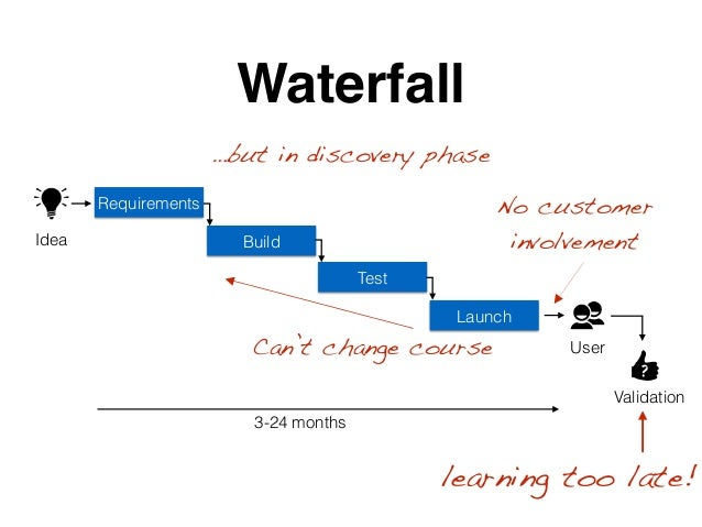 Requirements Build Test Launch Waterfall ? 3-24 months Idea User Validation learning too late! Can't change course No cust...