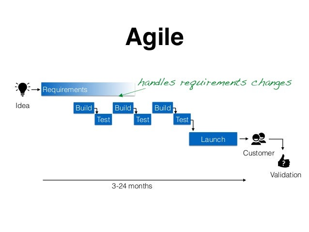 Requirements Build Test Launch Agile ? 3-24 months Idea Customer Validation Build Test Build Test handles requirements cha...