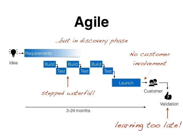 Requirements Build Test Launch Agile ? 3-24 months Idea Customer Validation Build Test Build Test learning too late! stepp...