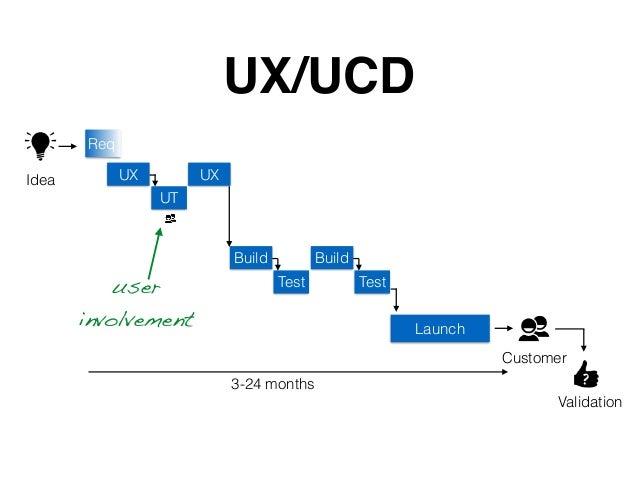 Launch UX/UCD ?3-24 months Idea Customer Validation UX UT UX Req Build Test Build Testuser involvement