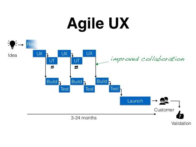Build Test Launch Agile UX ?3-24 months Idea Customer Validation Build Test Build Test UX UT UX UT UX Req improved collabo...