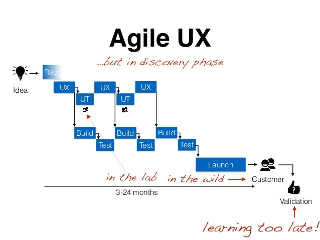 Build Test Launch Agile UX ?3-24 months Idea Customer Validation Build Test Build Test UX UT UX UT UX Req learning too lat...