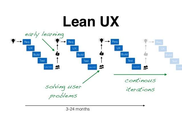Build Test Launch Lean UX ? 3-24 months UX Req Build Test Launch UX Req ? Build Test Launch UX Req ? Build Test Launc UX R...