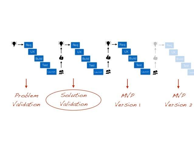 MVP Version 1 Build Test Launch ? UX Req Build Test Launch UX Req ? Build Test Launch UX Req ? Build Test Launc UX Req Pro...