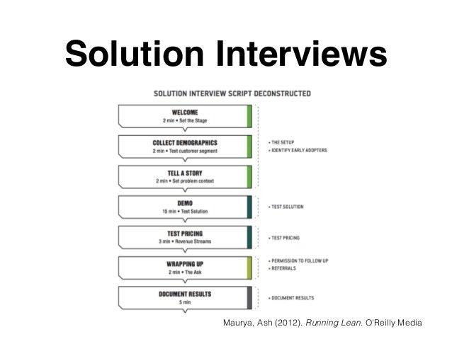 Solution Interviews Maurya, Ash (2012). Running Lean. O'Reilly Media