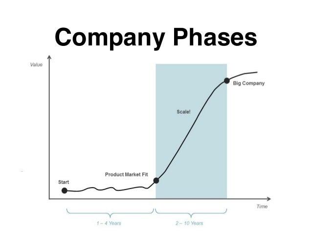 Company Phases