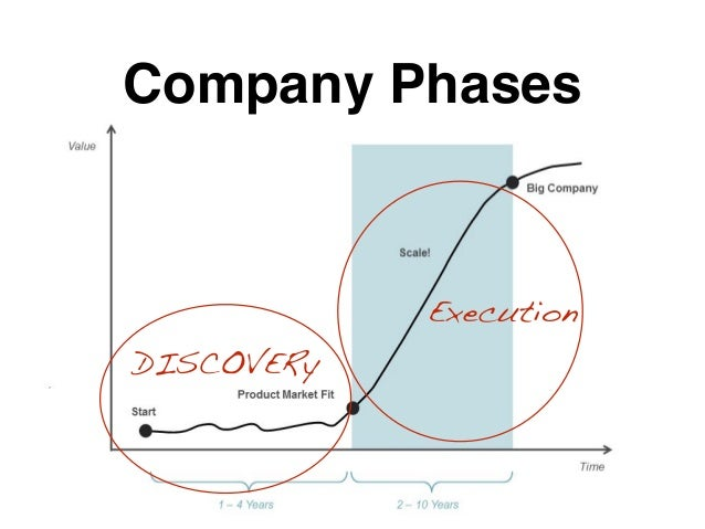 Company Phases DISCOVERy Execution