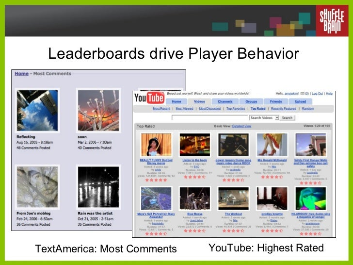 Leaderboards drive Player Behavior TextAmerica: Most Comments YouTube: Highest Rated