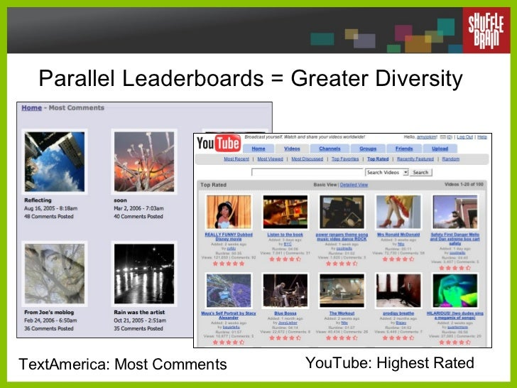 Parallel Leaderboards = Greater Diversity  TextAmerica: Most Comments YouTube: Highest Rated
