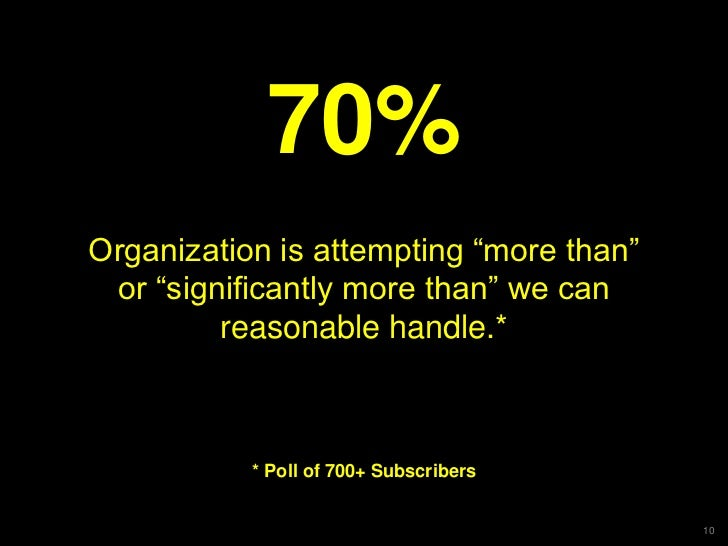 "70%Organization is attempting ""more than"" or ""significantly more than"" we can         reasonable handle.*           * Poll..."