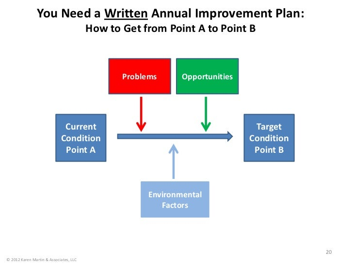 You Need a Written Annual Improvement Plan:                                        How to Get from Point A to Point B     ...