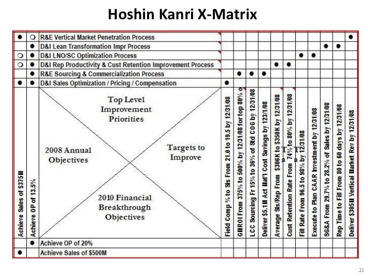 Hoshin Kanri X-Matrix                        22