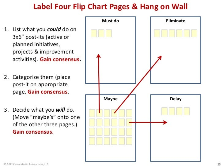 Label Four Flip Chart Pages & Hang on Wall                                          Must do           Eliminate1. List wha...