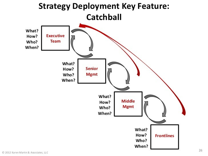 Strategy Deployment Key Feature:                                         Catchball                  What?                 ...