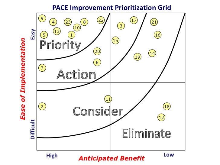 PACE Improvement Prioritization Grid                                     9                         22                 17  ...