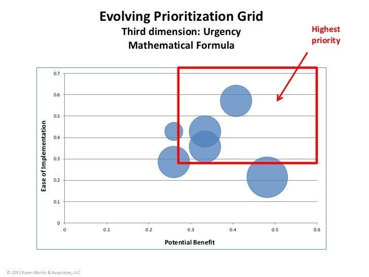 Evolving Prioritization Grid                                                         Third dimension: Urgency             ...