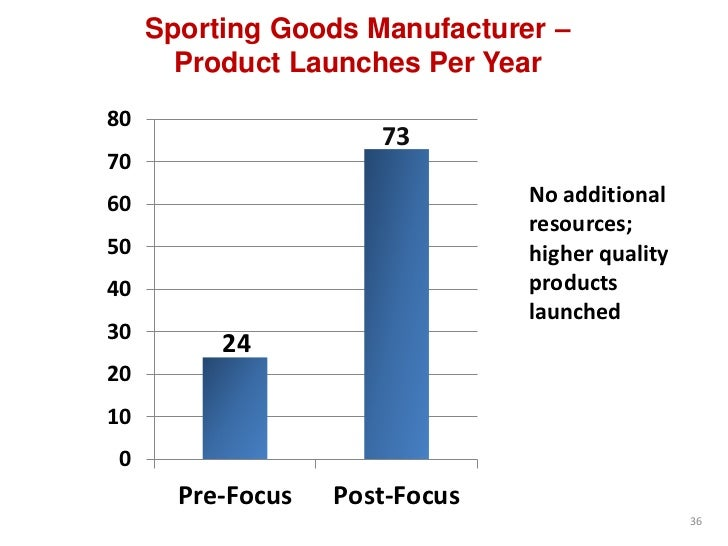 Sporting Goods Manufacturer –       Product Launches Per Year80                      737060                              N...