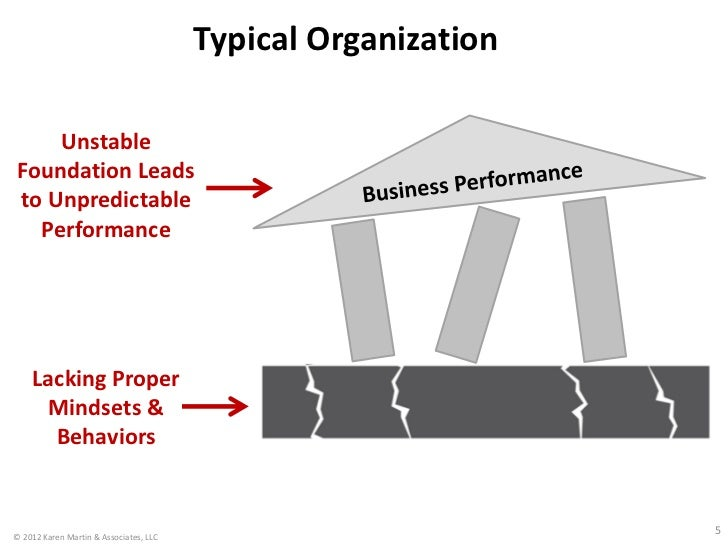Typical Organization    UnstableFoundation Leadsto Unpredictable  Performance    Lacking Proper     Mindsets &      Behavi...
