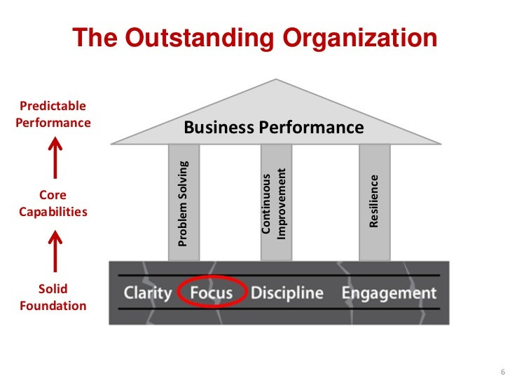 The Outstanding Organization PredictablePerformance             Business Performance                 Problem Solving      ...
