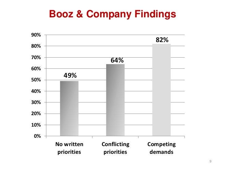 Booz & Company Findings90%                                     82%80%70%                        64%60%          49%50%40%3...