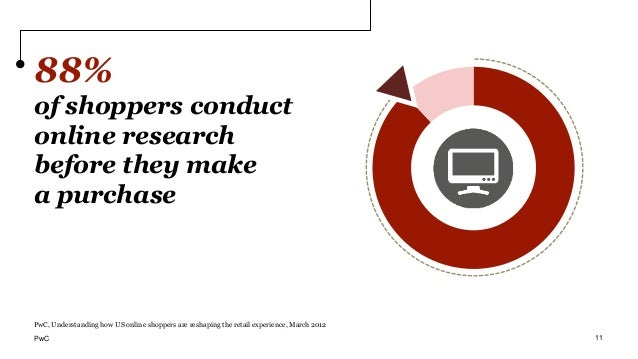 88% of shoppers conduct online research before they make a purchase PwC, Understanding how US online shoppers are reshapin...