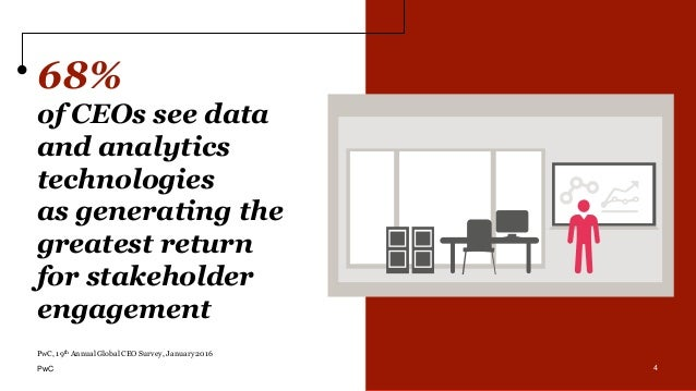 4 68% of CEOs see data and analytics technologies as generating the greatest return for stakeholder engagement PwC, 19th A...