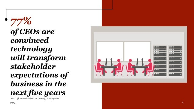 5 77% of CEOs are convinced technology will transform stakeholder expectations of business in the next five years 5 PwC, 1...