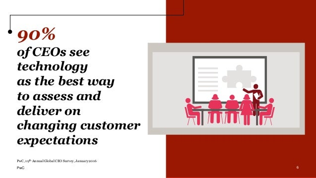 6 90% of CEOs see technology as the best way to assess and deliver on changing customer expectations 6 PwC, 19th Annual Gl...