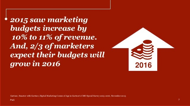 2015 saw marketing budgets increase by 10% to 11% of revenue. And, 2/3 of marketers expect their budgets will grow in 2016...