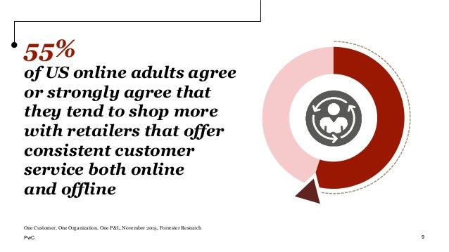 55% of US online adults agree or strongly agree that they tend to shop more with retailers that offer consistent customer ...