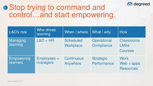 "putting learning first It's a sad state of affairs according to recent research, only 41 percent of employees say their company offers them chance to grow the ""workforce 2020"" findings, created by oxford economics and sap, surveyed more than 5,400 executives and employees from 27 countries worldwide and makes."