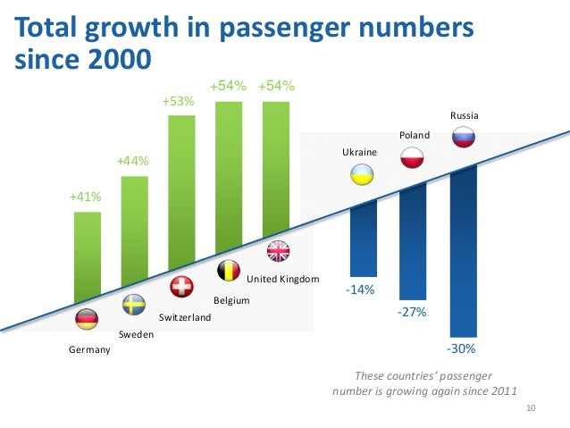 -30%-27%-14%UkrainePolandRussiaBelgiumUnited KingdomGermanySwedenSwitzerland+53%+41%+54%+44%+54%Total growth in passenger ...