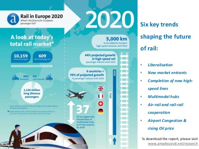 Six key trendsshaping the futureof rail:• Liberalisation• New market entrants• Completion of new high-speed lines• Multimo...