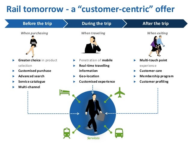 """Rail tomorrow - a """"customer-centric"""" offerBefore the trip During the trip After the tripWhen purchasing When traveling Whe..."""