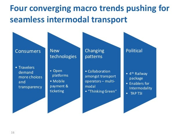 Four converging macro trends pushing forseamless intermodal transport16Political• 4th Railwaypackage• Enablers forIntermod...