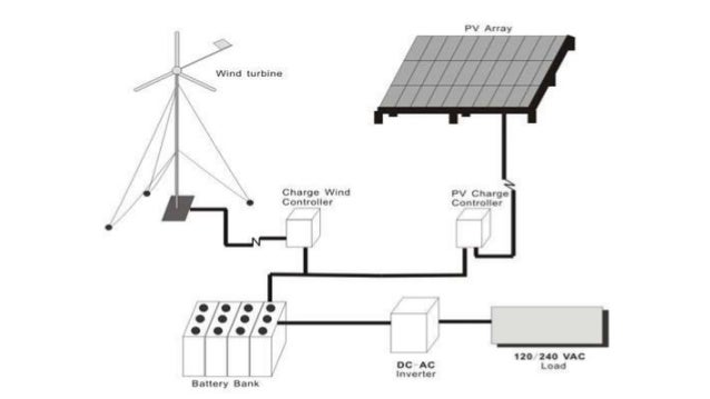 Pv Wind Hybrid Systems