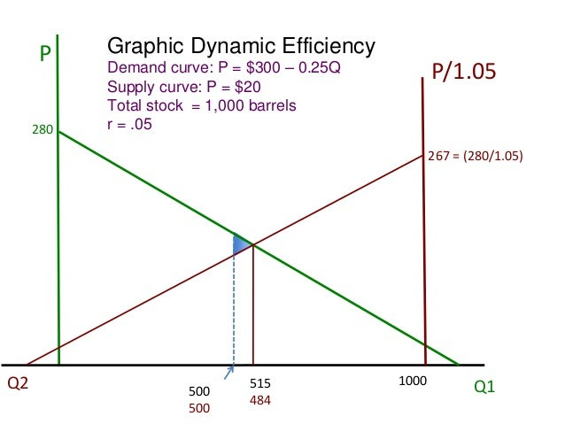 Dynamic efficiency and hotellings rule 20 p 280 graphic dynamic efficiency ccuart Choice Image